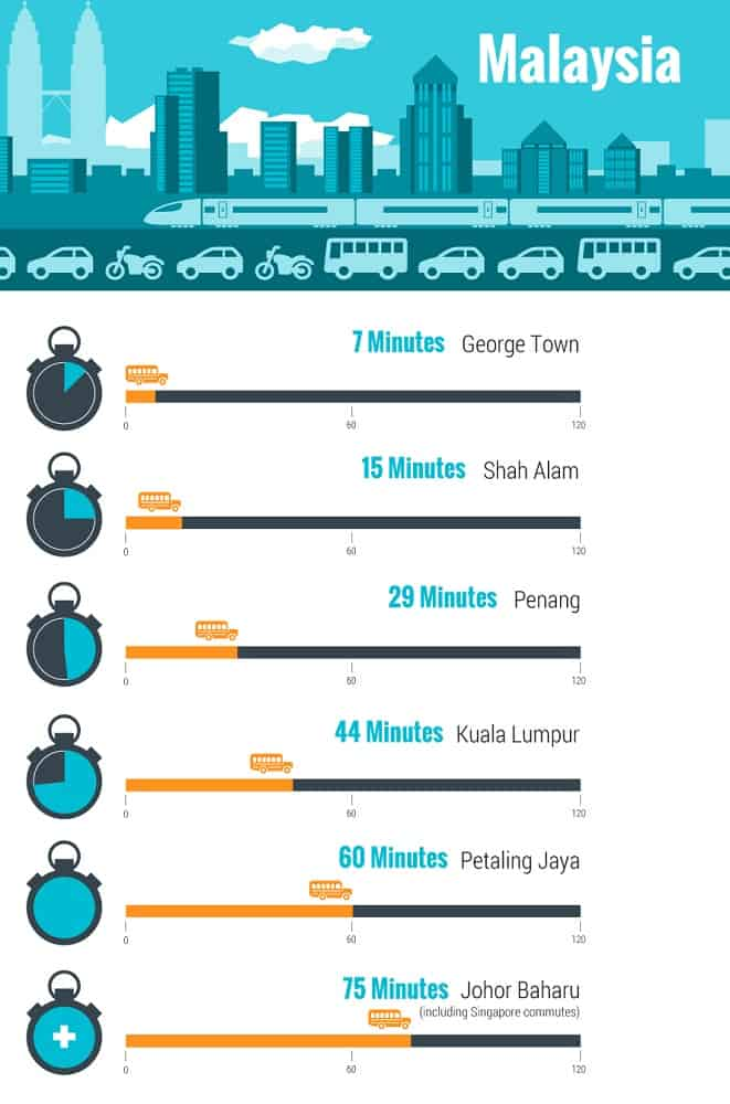 Infographic of Malaysian commuting time