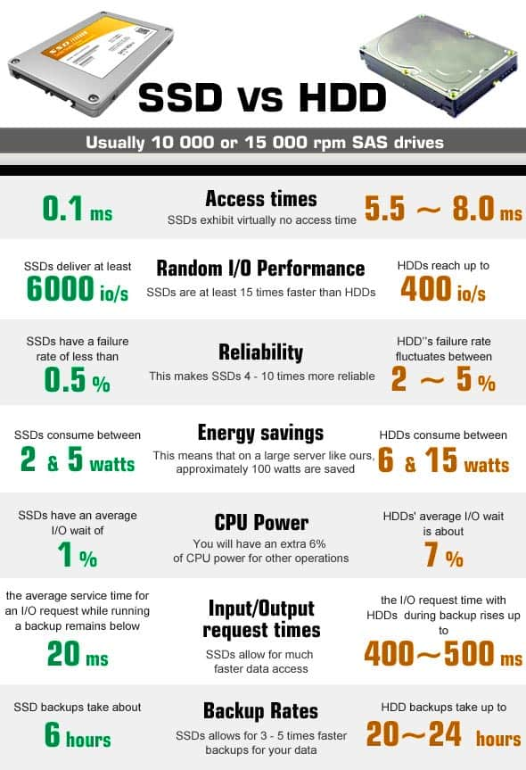 inforgraphic compares ssd vs hdd