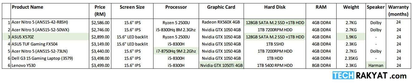 Comparison table for laptop below RM3500 in Malaysia