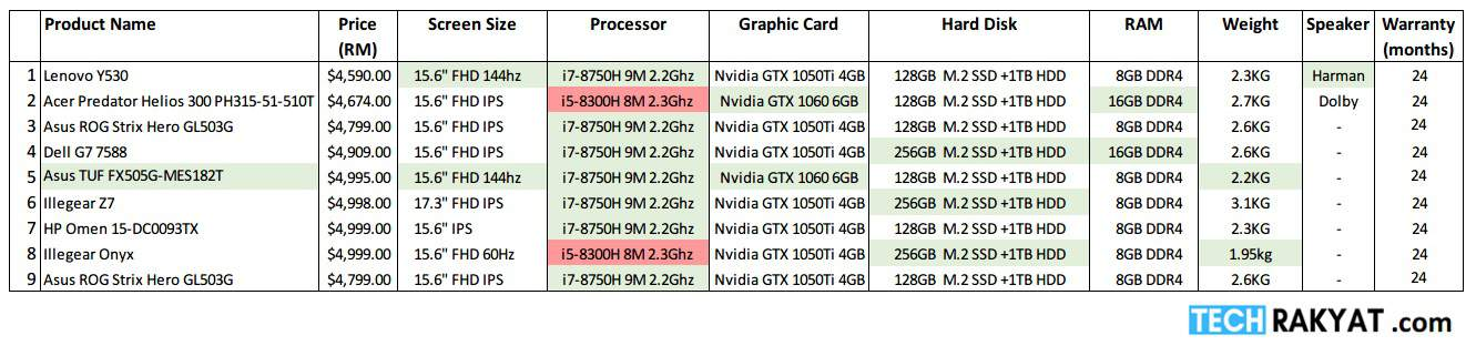 Comparison table for laptop below RM5000 in Malaysia