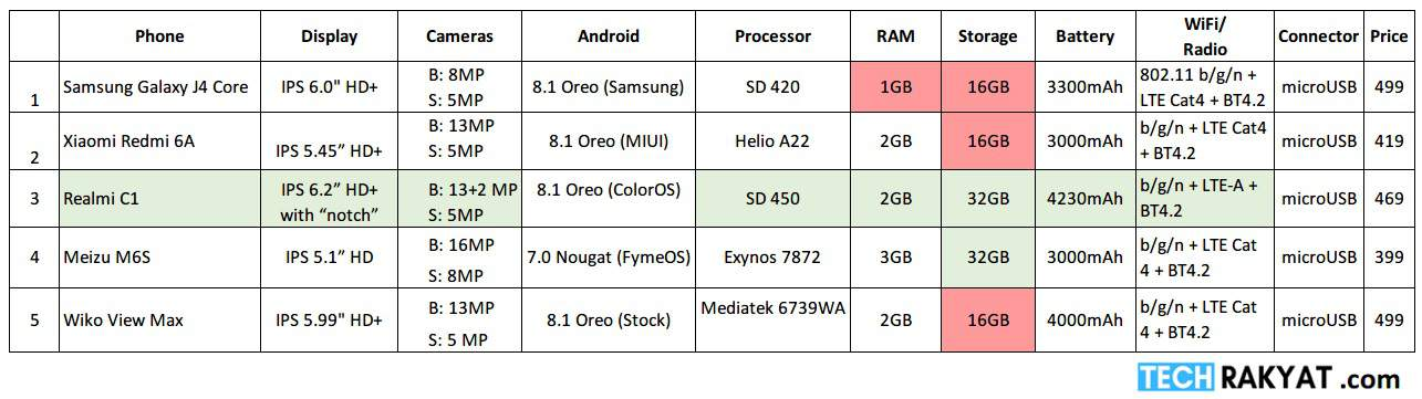 Table comparing smartphone below RM500 in Malaysia