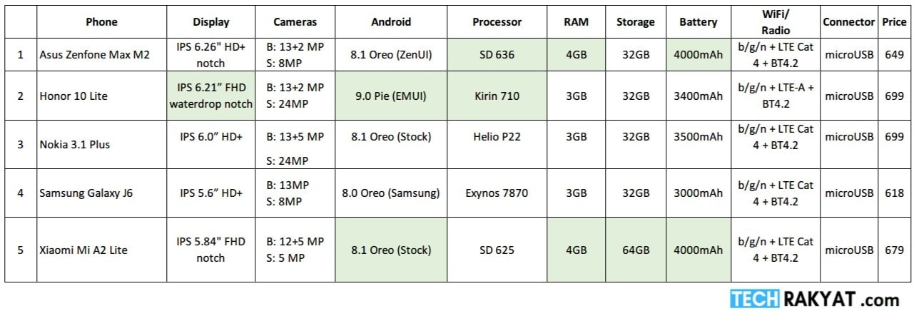Comparison table for smartphone below RM700 in Malaysia