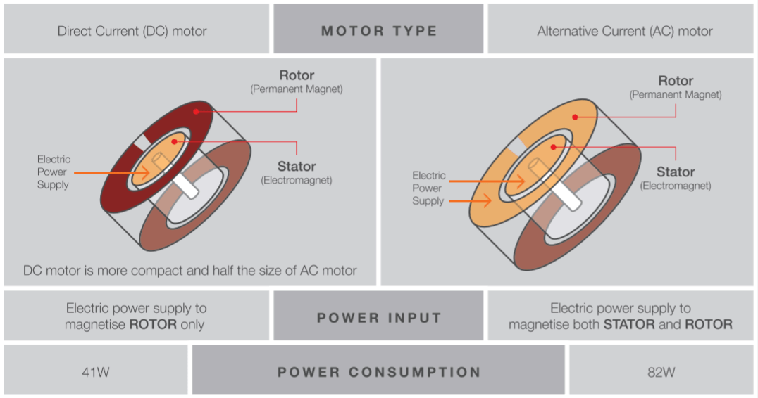 difference between AC and DC motor ceiling fan