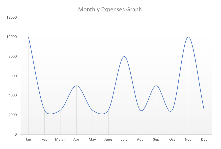 monthly expenses graph with credit card